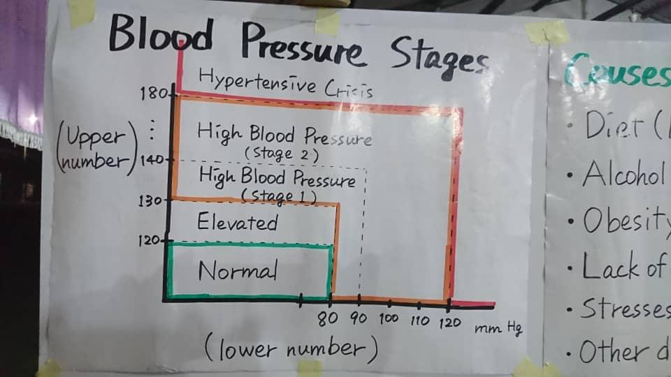 Matthew 25 House holds talk on Blood Pressure